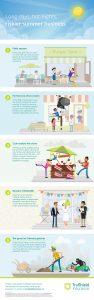 Inforgraphic: Long days, hot nights, riskier summer business